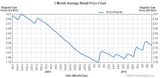 average gas price grand rapids area gas prices follow national trend rise to 2 22