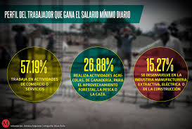 cuanto es salario minimo en mexico2016 quién gana un salario mínimo en méxico grupo milenio