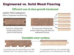 What Is The Difference Between Engineered Hardwood And Laminate Flooring Which Is Better Engineered Vs Solid Hardwood Flooring Architizer