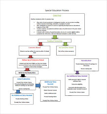 sample flow chart template 19 documents in pdf excel ppt