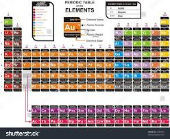 tricks to learn modern periodic table vector colorful periodic table chemical elements stock vector