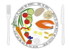 Food Map Diet What Is The Fodmap Diet And Is It Suited To You Sugar Doctor