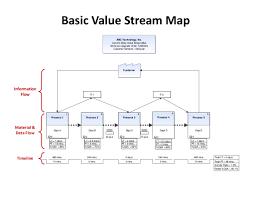Value Stream Map Basic Value Stream Map Abc