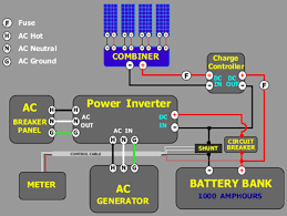 solar tutorial batttery bank and charge controller wind turbines