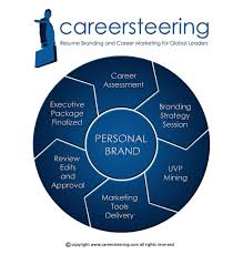 resume writing service review resume writing process developing your executive resume executive resume writing process