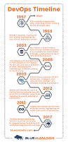 a short history lesson in devops u2014 and where it u0027s going dzone devops