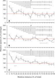 pacing during an ultramarathon running event in hilly terrain peerj