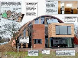 Earth Friendly Homes Awesome And Beautiful 1000 About