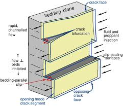 hydraulic conductivity of bedding parallel cracks in shale as a
