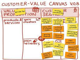 simple business model template business model alchemist