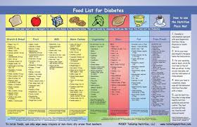 renal diabetic diet food list