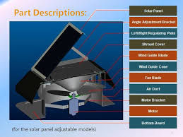 malaysia top selling solar fan system 20w 14 inch solar attic air