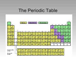 He On The Periodic Table The Periodic Table 1 728 Jpg Cb U003d1223638972