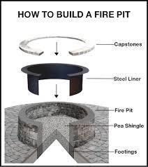 Firepit Plans In Ground Gas Pit Designs Laphotos Co