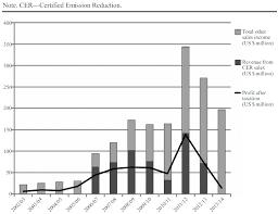 edf si e social adresse edf energy apos s green csr claims examined the follies of global