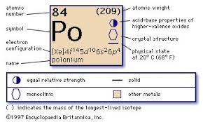 Isotope Periodic Table Polonium 210 Chemical Isotope Britannica Com
