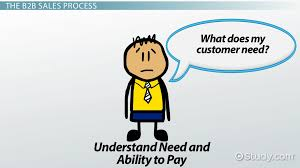 what are business to business sales definition process