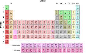 Bond Energies Table Petroleum Chemistry Chemical Bonds
