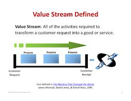 Request Mapping Value Stream Defined Value Stream All Of The Activities Required To U2026