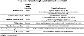 Serum Cr nkf kdoqi guidelines