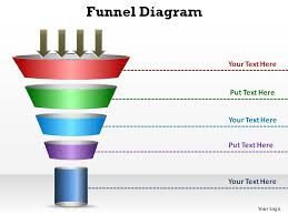 powerpoint sales funnel template sales and marketing circular