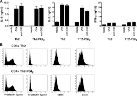 prostaglandin i2 ip signaling blocks allergic pulmonary