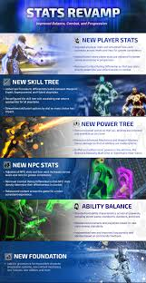 what is the stats revamp dc universe online