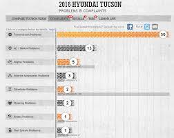hyundai tucson issues post signs of the carpocalypse 2016 hyundai tucson