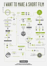 how to make an infographic resume best 25 flowchart ideas on pinterest infographics design