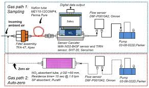 sensors free full text development and evaluation of a novel