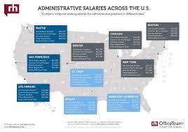 the glass door salaries administrative salaries 2018 salary guide robert half