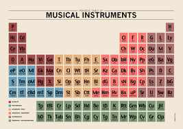 Periodic Table Ti Periodic Table Of Musical Instruments Vi Control