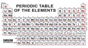 He On The Periodic Table Naming The Elements Carolina Com