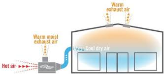 try a new improved swamp cooler green homes evaporative