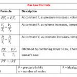 the gas laws worksheet best 25 ideal gas law ideas only on