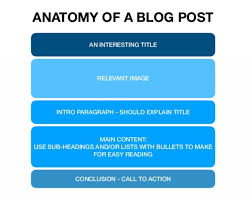 Articles Main Title How To Write Pillar Content For Your Website