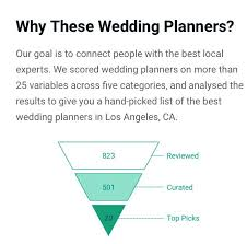 Wedding Planners In Los Angeles Honored To Be In The Top 20 For Los Angeles Wedding Planner