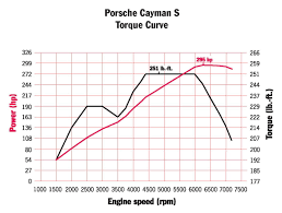Porsche Cayenne Acceleration - flat spots on acceleration