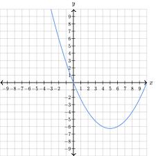 linear u0026 nonlinear functions practice khan academy
