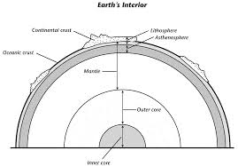 printables layers of the earth worksheet ronleyba worksheets