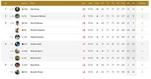 scores bmw golf european tour leaderboard bmw pga chionship 2017 and