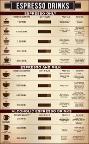 How To Grind Coffee Without A Coffee Grinder Best 25 Espresso Drinks Ideas On Pinterest Espresso Recipes