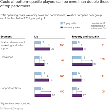 Expense Insurance Companies by What Drives Insurance Operating Costs Mckinsey Company