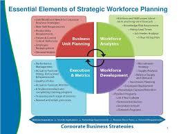 100 workforce planning template making the most of