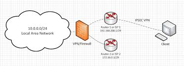 Global Load Balancing Dns And by Vpn Load Balancing And Failover With Two Isps