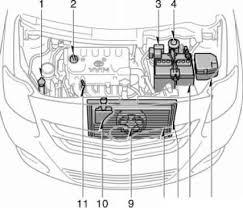 toyota yaris brake fluid toyota yaris manual toyota service blog