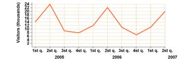 bbc gcse bitesize moving averages