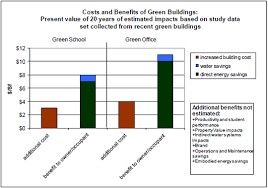 building costs green buildings are key to achieving climate mitigation goals