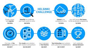 Challenge Your Process Helsinki Challenge