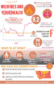 Wildfire Episodes Guide by Old Wildfire Smoke Climate Smart Missoula